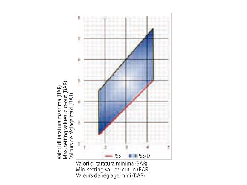 Setting diagram PS/5 + PS/5D