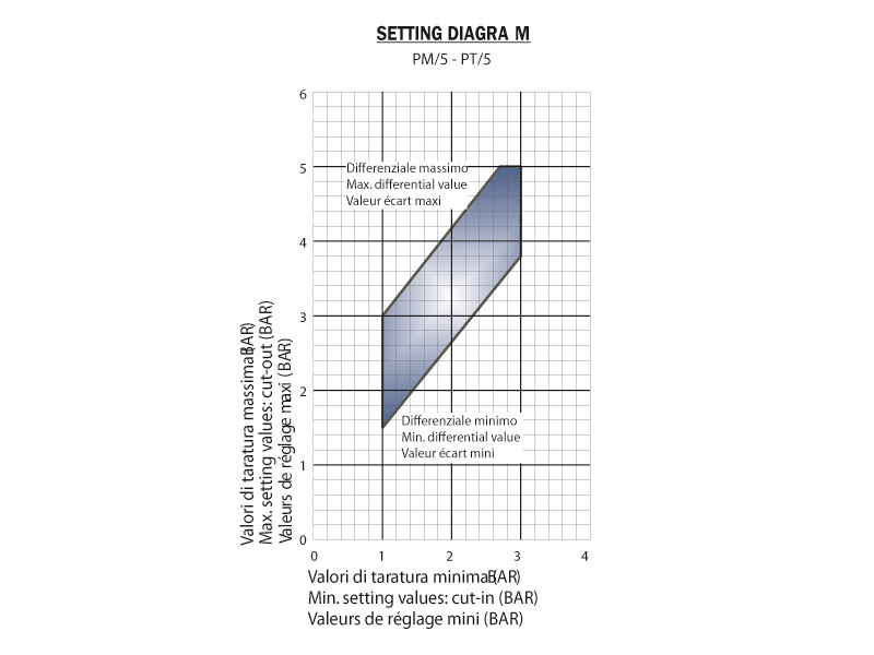 Seeting diagram - PM5/PT5