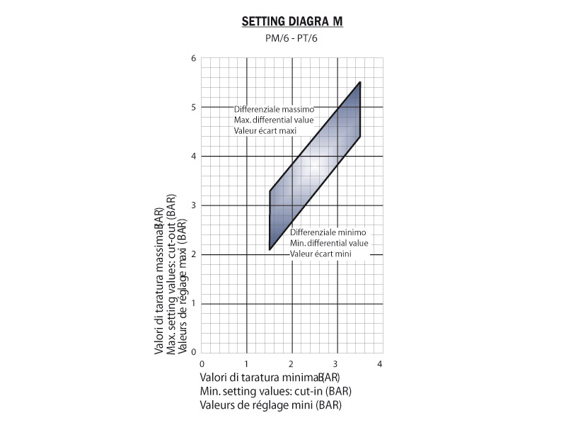 Seeting diagram - PM6/PT6