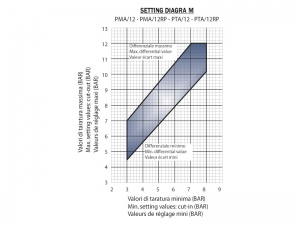 Setting diagram - PMA - PTA