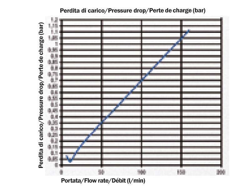 Pressure drop diagram