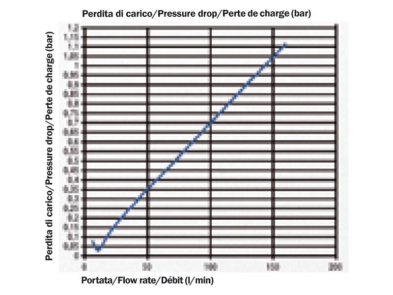 Diagram poklesu tlaku