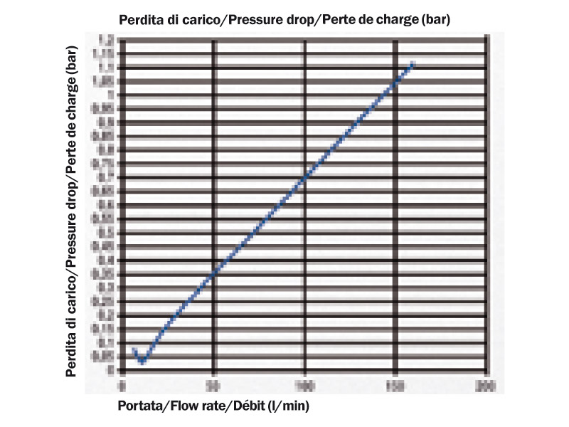 Pressure drop diagram