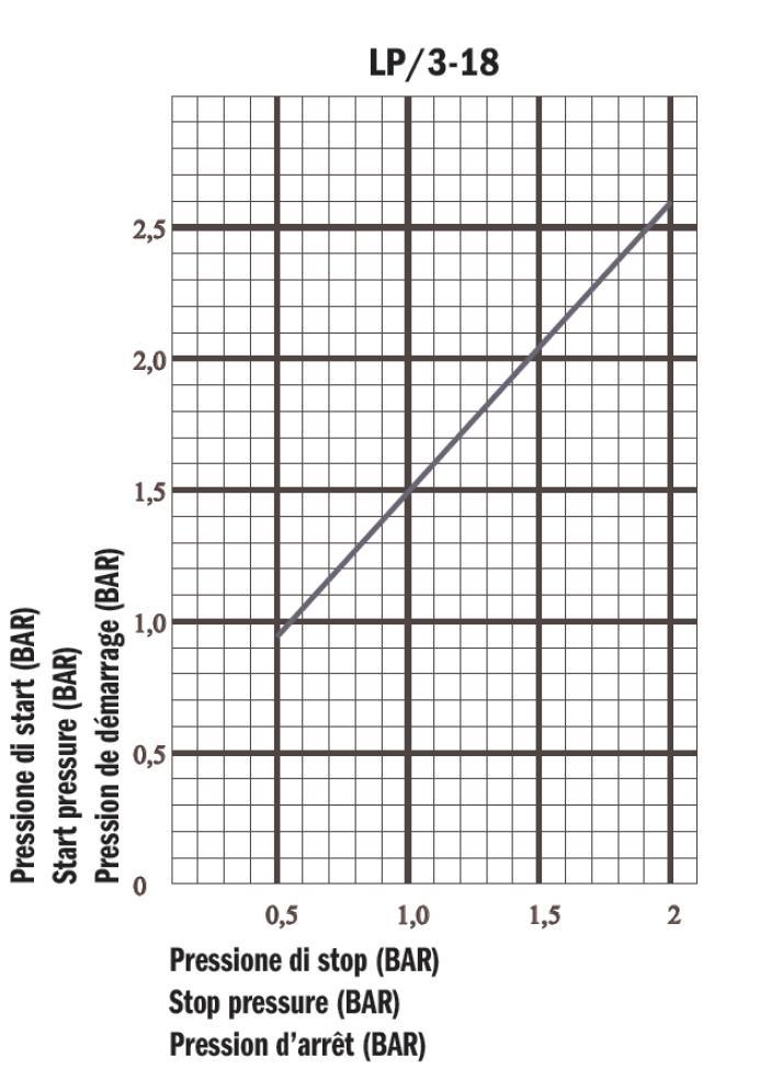 inverse pressure switch